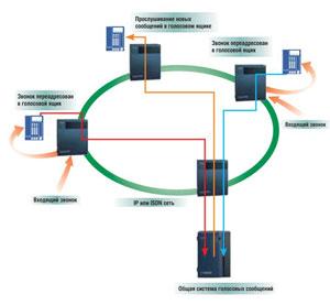"""Увеличить """"Общая система голосовых сообщений в корпоративной сети"""""""